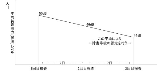 純音聴力検査(3回)